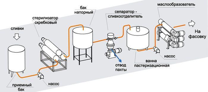 oborudovanie-pererabotki-moloka-fasa2